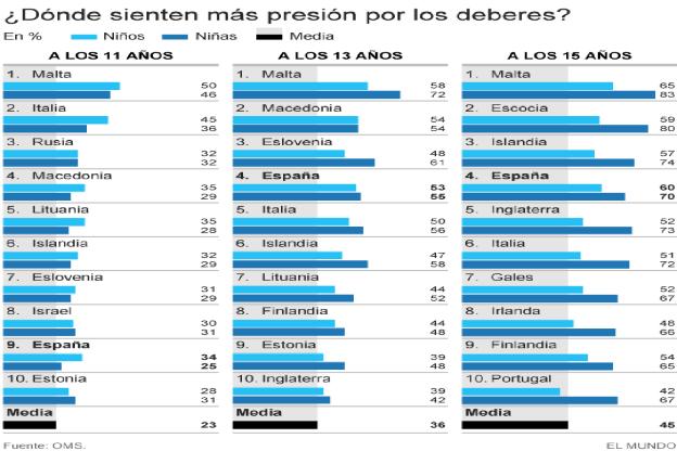 Los niños españoles presionados por los deberes